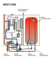 Тепловая схема WOLF CGW